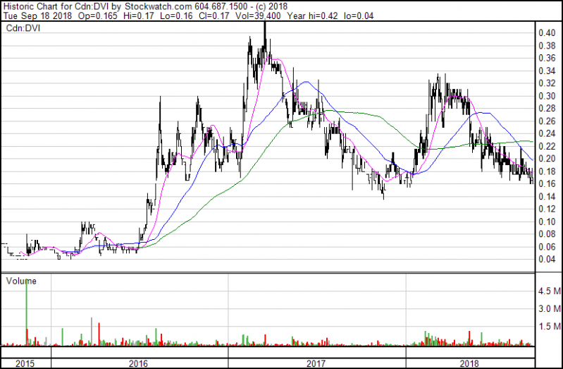 DVI - 3 Jahres-Chart